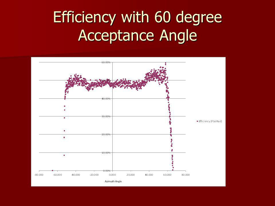 Efficiency with 60 degree Acceptance Angle