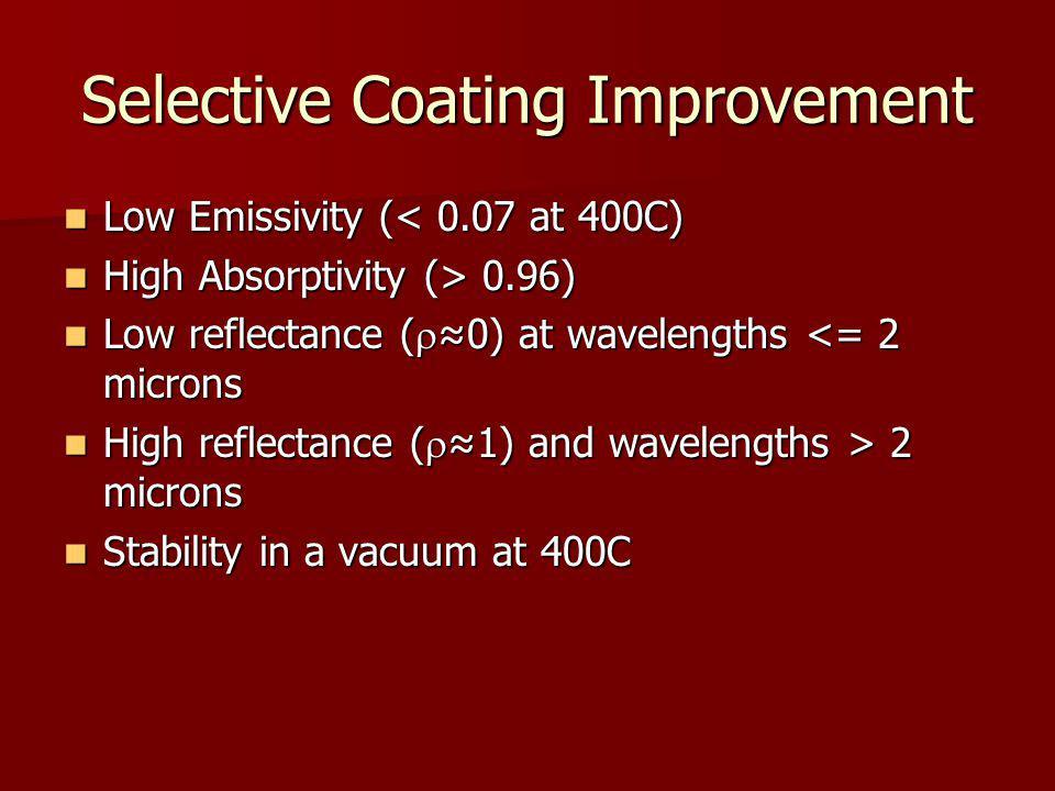 Selective Coating Improvement Low Emissivity (< 0.07 at 400C) Low Emissivity (< 0.07 at 400C) High Absorptivity (> 0.96) High Absorptivity (> 0.96) Lo