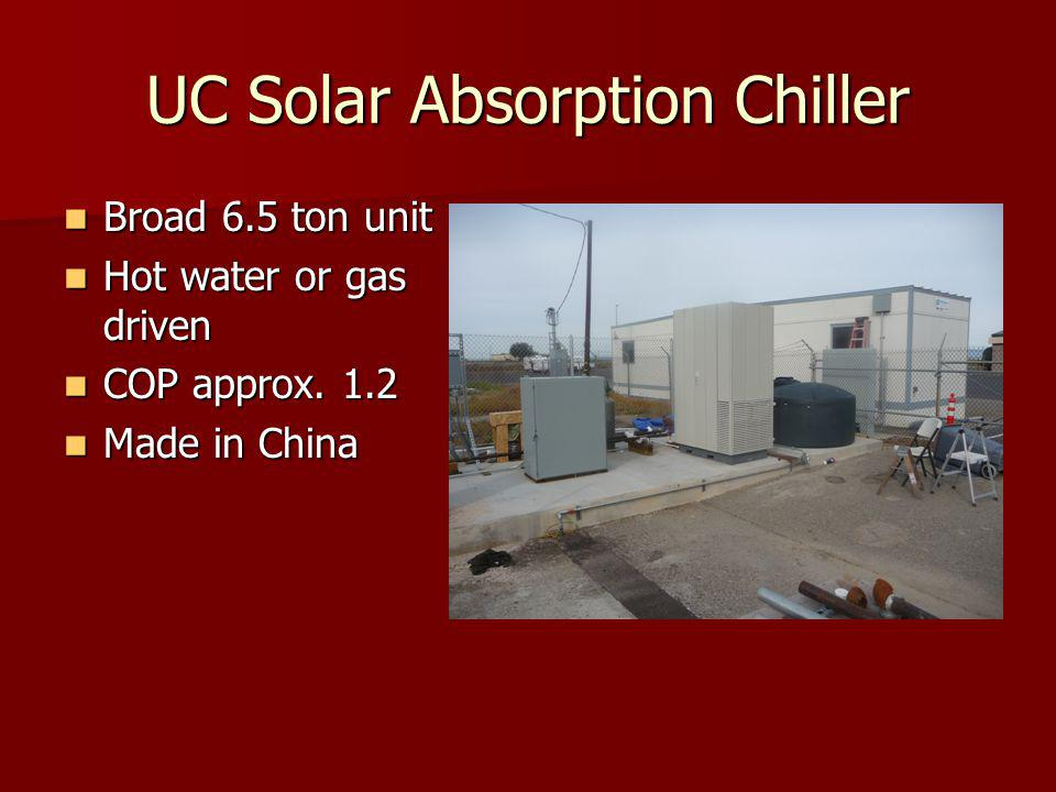 UC Solar Absorption Chiller Broad 6.5 ton unit Broad 6.5 ton unit Hot water or gas driven Hot water or gas driven COP approx.