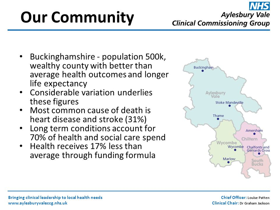 Chief Officer: Louise Patten Clinical Chair: Dr Graham Jackson Bringing clinical leadership to local health needs www.aylesburyvaleccg.nhs.uk Our Community Buckinghamshire - population 500k, wealthy county with better than average health outcomes and longer life expectancy Considerable variation underlies these figures Most common cause of death is heart disease and stroke (31%) Long term conditions account for 70% of health and social care spend Health receives 17% less than average through funding formula