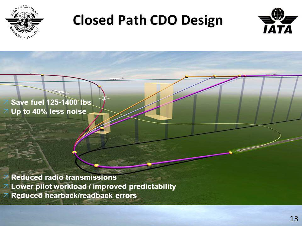Closed Path CDO Design 13  Save fuel 125-1400 lbs  Up to 40% less noise  Reduced radio transmissions  Lower pilot workload / improved predictabili