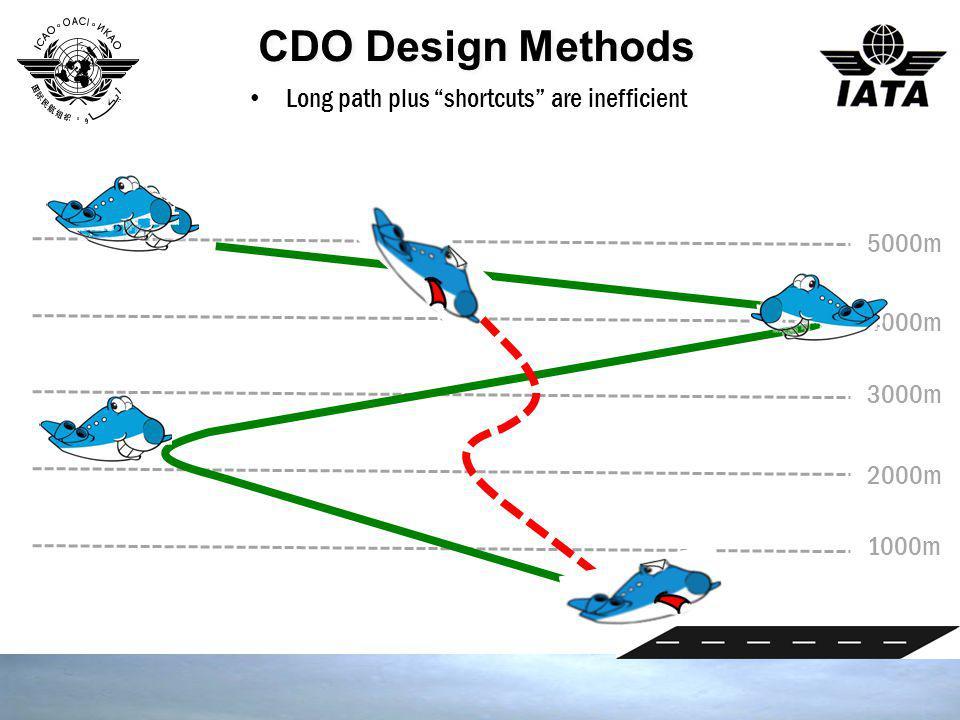 "1000m 2000m 3000m 4000m 5000m CDO Design Methods Long path plus ""shortcuts"" are inefficient"