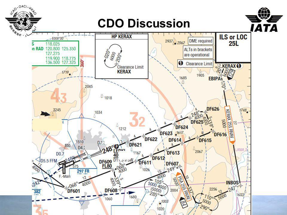 CDO Discussion