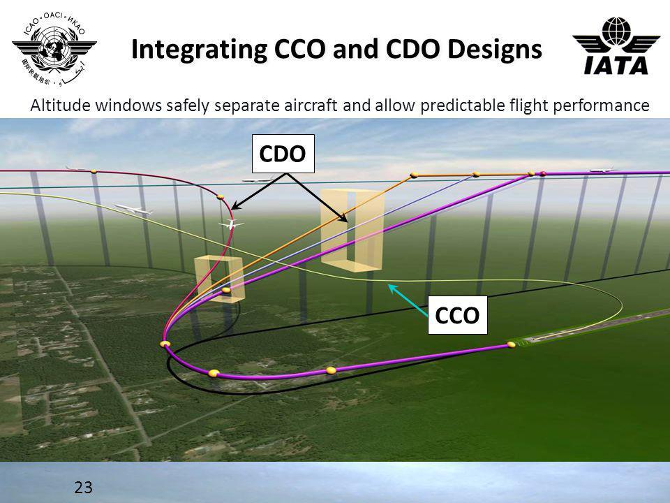 Integrating CCO and CDO Designs 23 CDO CCO Altitude windows safely separate aircraft and allow predictable flight performance