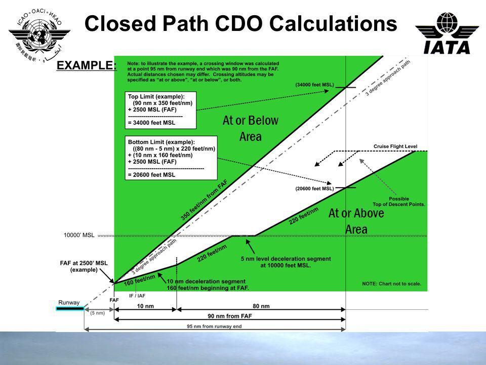 Closed Path CDO Calculations At or Below Area At or Above Area