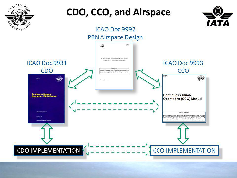 CDO, CCO, and Airspace ICAO Doc 9992 PBN Airspace Design ICAO Doc 9931 CDO ICAO Doc 9993 CCO CDO IMPLEMENTATION CCO IMPLEMENTATION