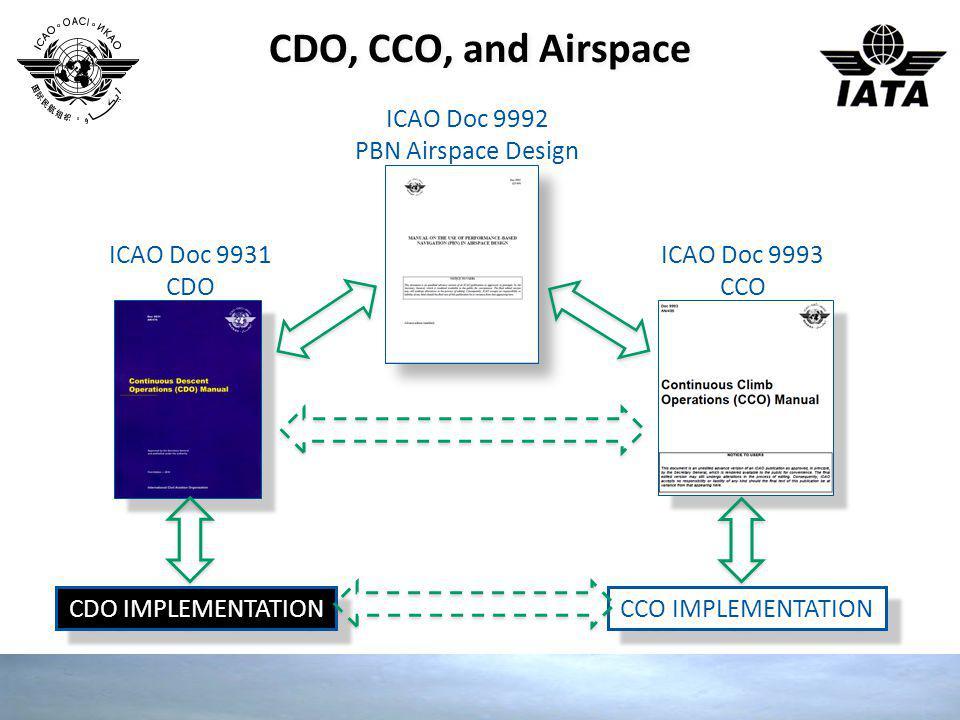 HNL CDO Example KAENA, KLANI, REEEF CDO Fully integrated/linked to approach.