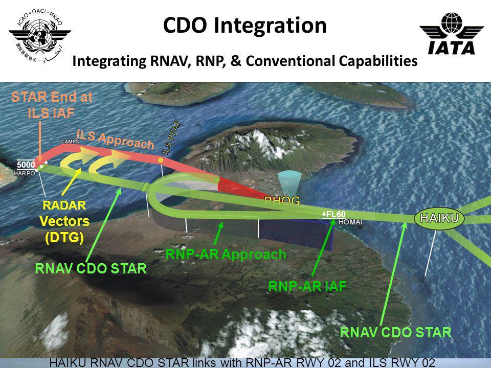 HAIKU RNAV CDO STAR links with RNP-AR RWY 02 and ILS RWY 02 RADAR Vectors (DTG) ILS Approach STAR End at ILS IAF RNP-AR Approach RNP-AR IAF +FL60 RNAV