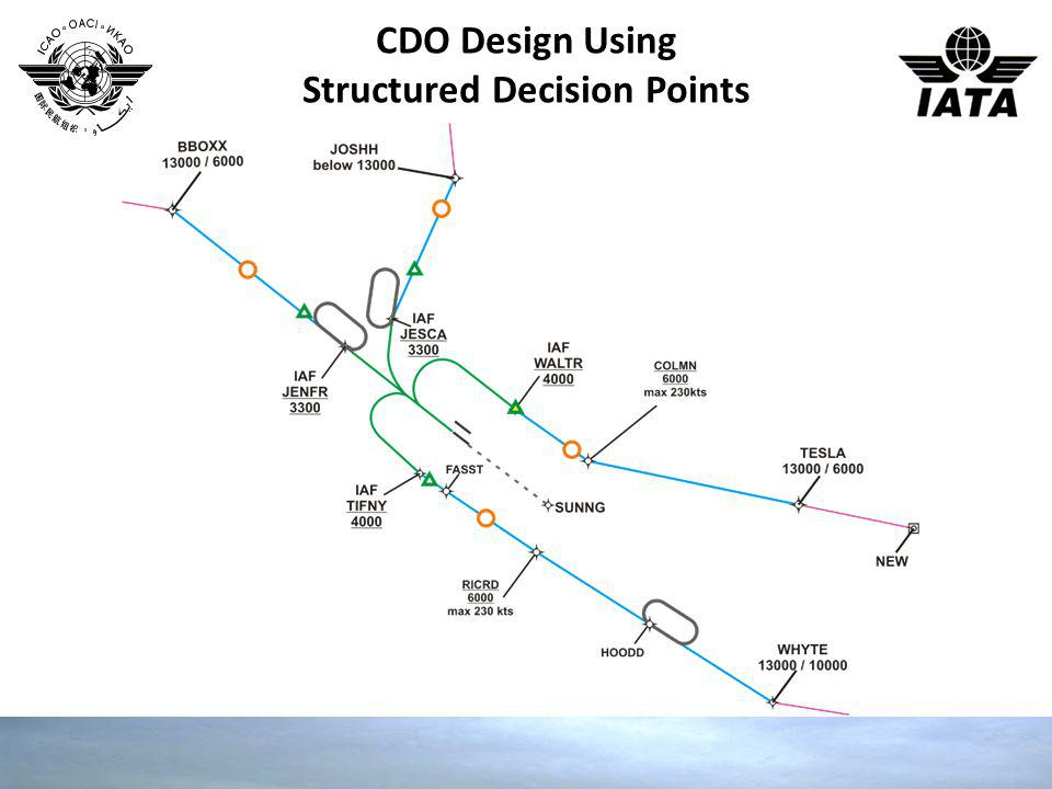 CDO Design Using Structured Decision Points