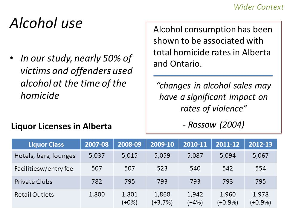 changes in alcohol sales may have a significant impact on rates of violence - Rossow (2004) Alcohol consumption has been shown to be associated with total homicide rates in Alberta and Ontario.