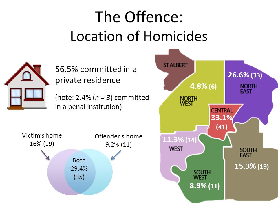 The Offence: Location of Homicides 56.5% committed in a private residence (note: 2.4% (n = 3) committed in a penal institution) 4.8% (6) 26.6% (33) 8.9% (11) 15.3% (19) 11.3% (14) 33.1% (41) Victim's home 16% (19) Offender's home 9.2% (11) Both 29.4% (35)