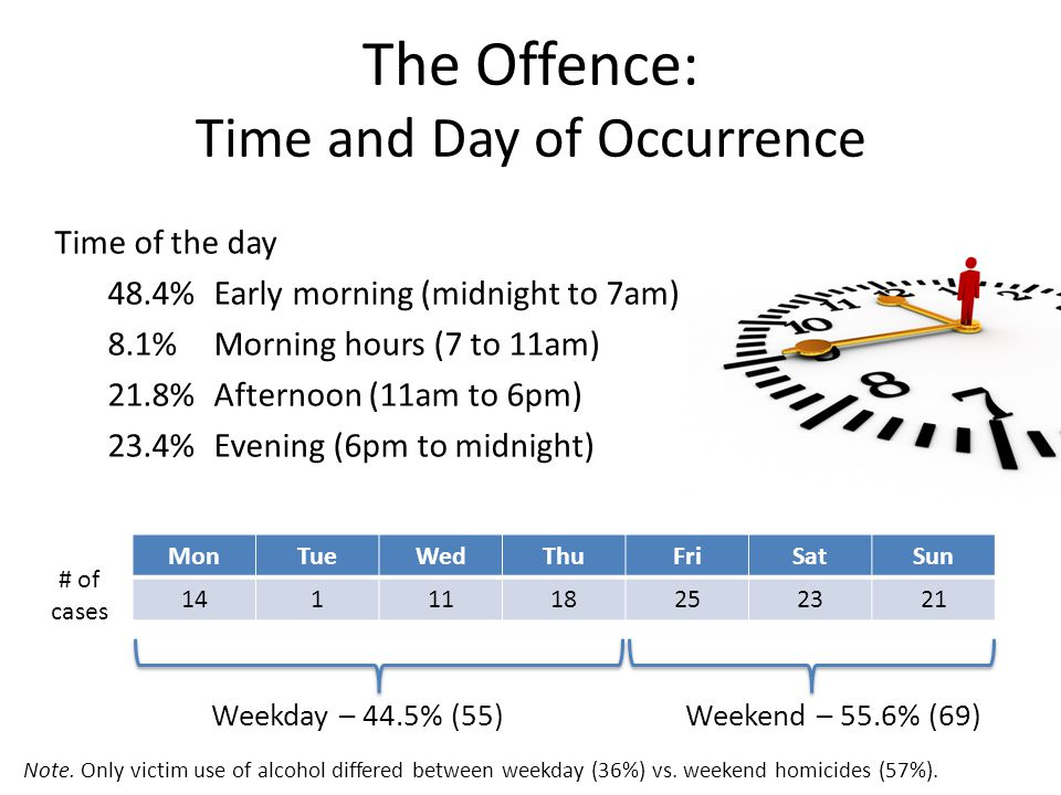 The Offence: Time and Day of Occurrence MonTueWedThuFriSatSun 1411118252321 Weekday – 44.5% (55)Weekend – 55.6% (69) # of cases Time of the day 48.4%Early morning (midnight to 7am) 8.1%Morning hours (7 to 11am) 21.8%Afternoon (11am to 6pm) 23.4%Evening (6pm to midnight) Note.
