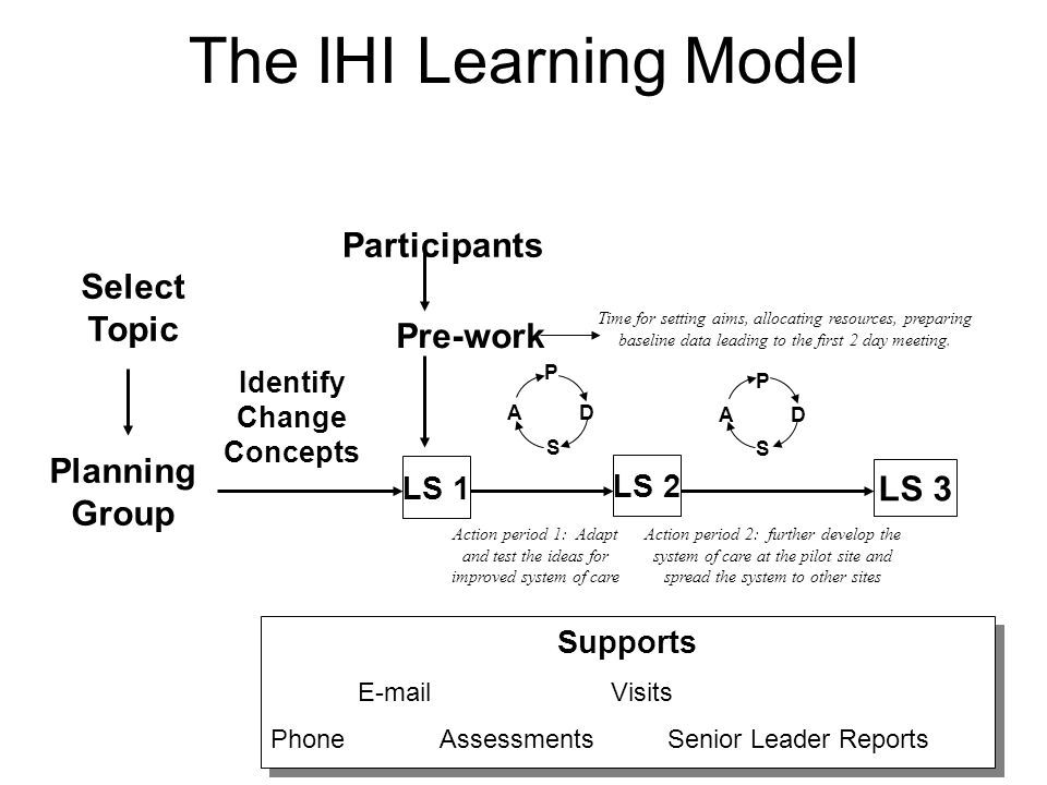 The IHI Learning Model Select Topic Planning Group Identify Change Concepts Participants Pre-work LS 1 P S AD P S AD LS 3 LS 2 Supports E-mail Visits Phone Assessments Senior Leader Reports Time for setting aims, allocating resources, preparing baseline data leading to the first 2 day meeting.