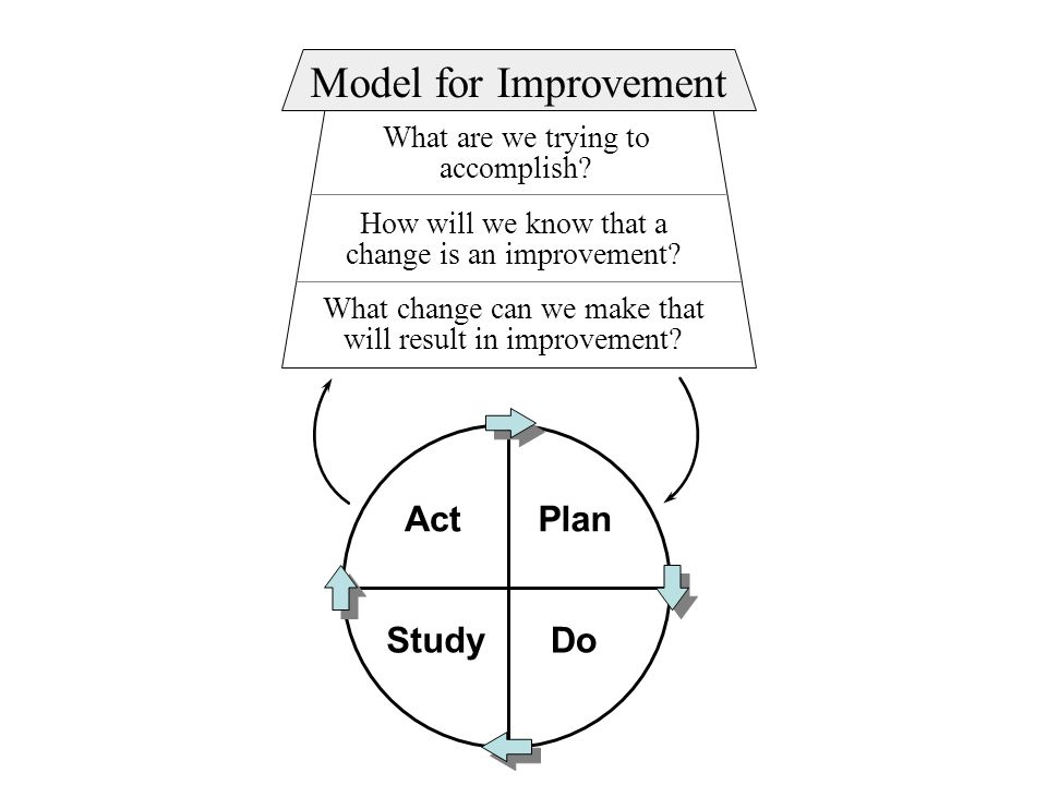 What are we trying to accomplish. How will we know that a change is an improvement.