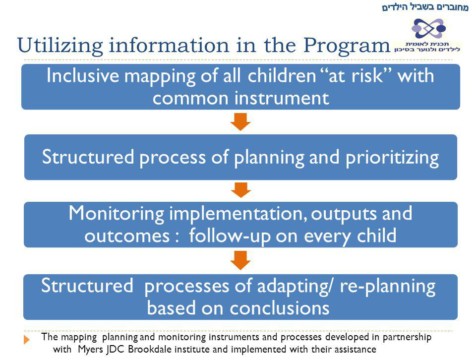 Inclusive mapping of all children at risk with common instrument Structured process of planning and prioritizing Monitoring implementation, outputs and outcomes : follow-up on every child Structured processes of adapting/ re-planning based on conclusions Utilizing information in the Program The mapping planning and monitoring instruments and processes developed in partnership with Myers JDC Brookdale institute and implemented with their assistance