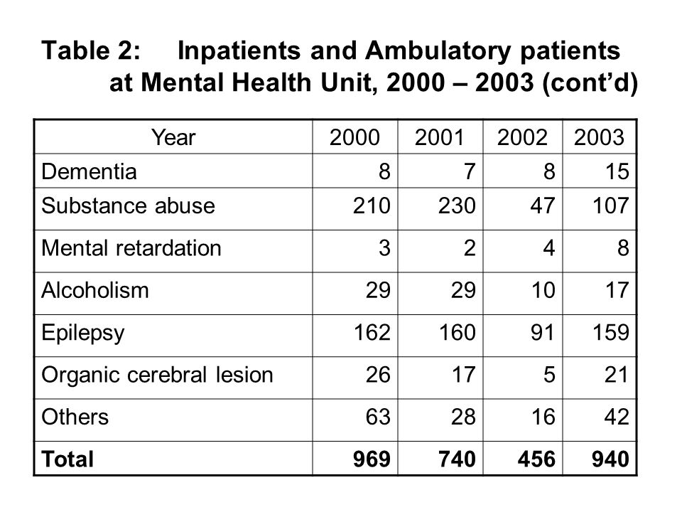 Table 2:Inpatients and Ambulatory patients at Mental Health Unit, 2000 – 2003 (cont'd) Year2000200120022003 Dementia 87815 Substance abuse21023047107 Mental retardation3248 Alcoholism29 1017 Epilepsy16216091159 Organic cerebral lesion2617521 Others63281642 Total 969 740 456940