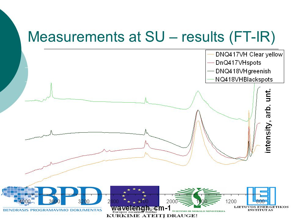 Measurements at SU – results (FT-IR)