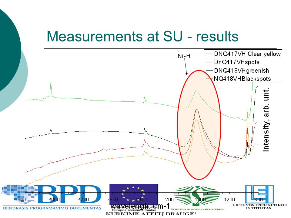 Measurements at SU - results Ni-H
