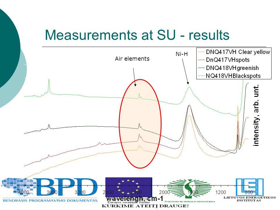 Measurements at SU - results Air elements Ni-H