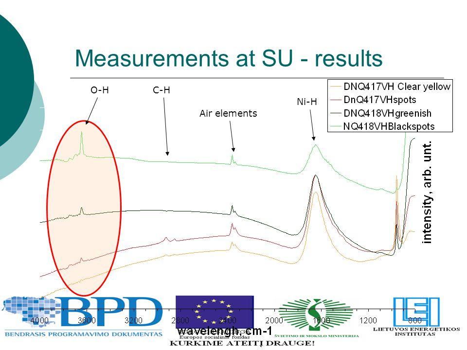 Measurements at SU - results Ni-H Air elements C-HO-H