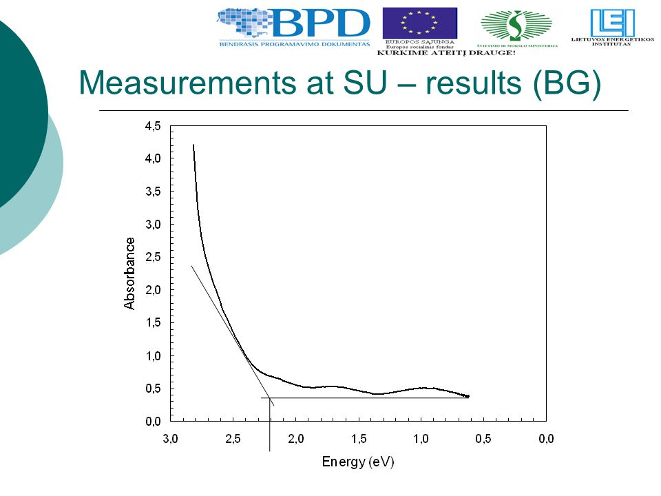 Measurements at SU – results (BG)