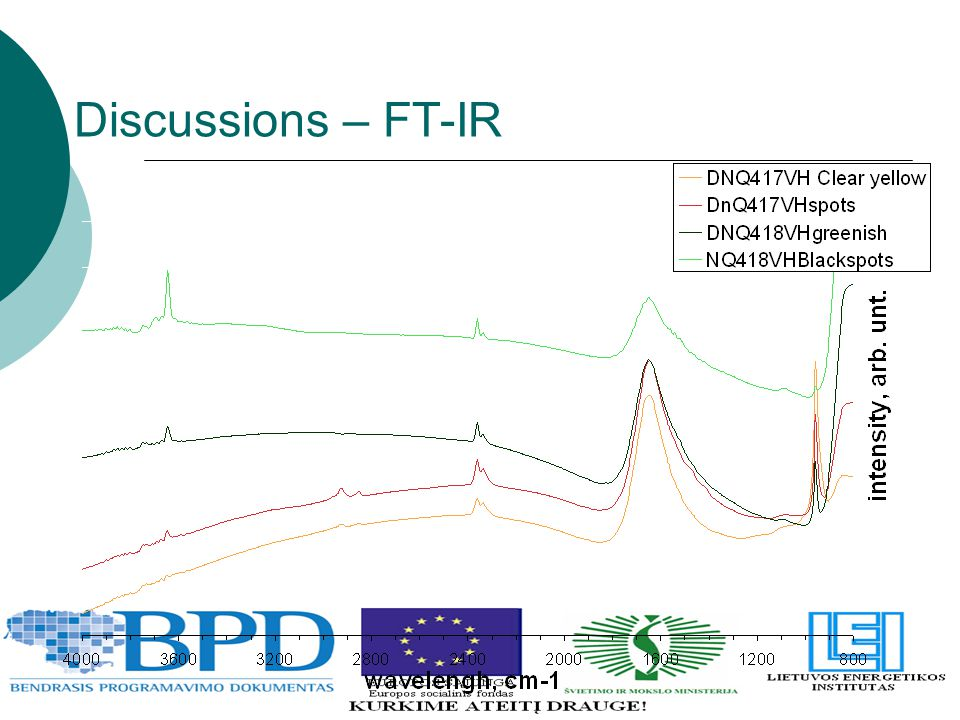 Discussions – FT-IR
