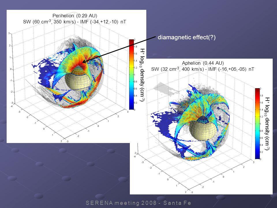 SERENA meeting 2008 - Santa Fe H + log 10 density (cm -3 ) Aphelion (0.44 AU) SW (32 cm -3, 400 km/s) - IMF (-16,+05,-05) nT H + log 10 density (cm -3 ) Perihelion (0.29 AU) SW (60 cm -3, 350 km/s) - IMF (-34,+12,-10) nT diamagnetic effect( )