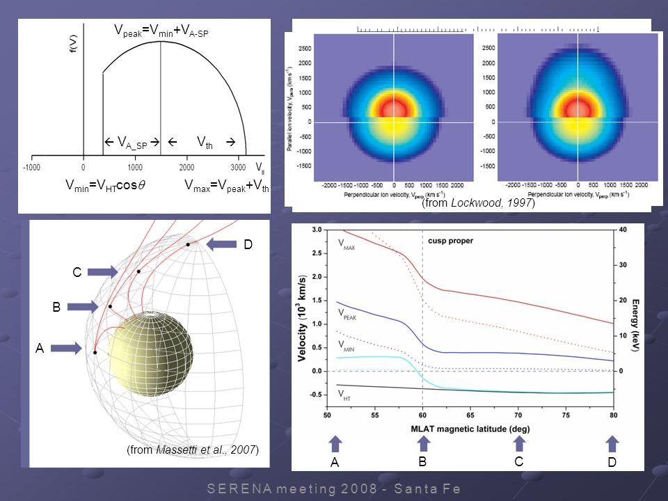SERENA meeting 2008 - Santa Fe (from Massetti et al., 2007) ABCD V min =V HT cos   V A_SP   V th  V peak =V min +V A-SP V max =V peak +V th ABCD (from Lockwood, 1997)