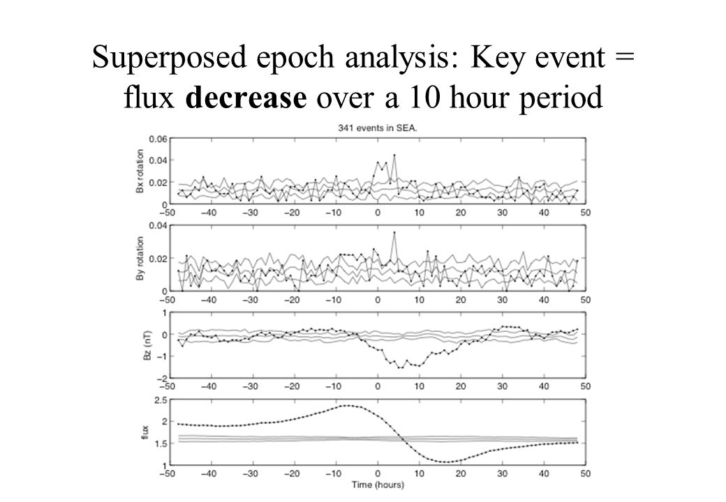 Superposed epoch analysis: Key event = flux decrease over a 10 hour period