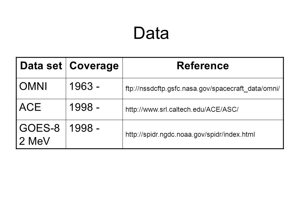 Data setCoverageReference OMNI1963 - ftp://nssdcftp.gsfc.nasa.gov/spacecraft_data/omni/ ACE1998 - http://www.srl.caltech.edu/ACE/ASC/ GOES-8 2 MeV 199