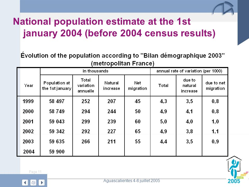 Page 11 Aguascalientes 4-6 juillet 2005 National population estimate at the 1st january 2004 (before 2004 census results)