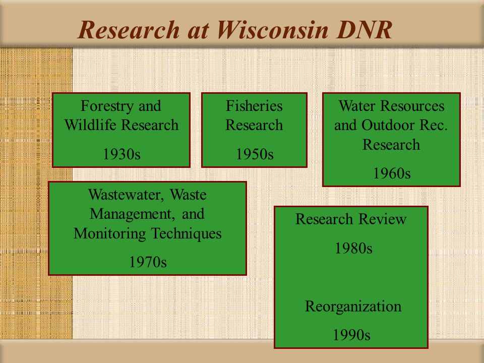 Research at Wisconsin DNR Forestry and Wildlife Research 1930s Fisheries Research 1950s Water Resources and Outdoor Rec. Research 1960s Wastewater, Wa