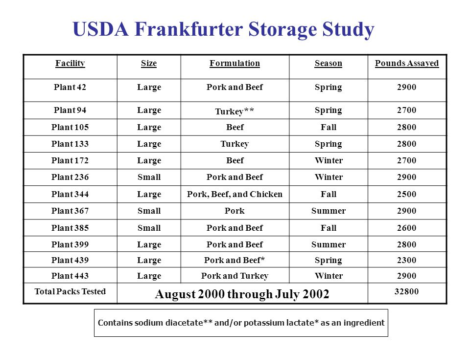 USDA Frankfurter Storage Study FacilitySizeFormulationSeasonPounds Assayed Plant 42LargePork and BeefSpring2900 Plant 94Large Turkey ** Spring2700 Plant 105LargeBeefFall2800 Plant 133LargeTurkeySpring2800 Plant 172LargeBeefWinter2700 Plant 236SmallPork and BeefWinter2900 Plant 344LargePork, Beef, and ChickenFall2500 Plant 367SmallPorkSummer2900 Plant 385SmallPork and BeefFall2600 Plant 399LargePork and BeefSummer2800 Plant 439LargePork and Beef*Spring2300 Plant 443LargePork and TurkeyWinter2900 Total Packs Tested August 2000 through July 2002 32800 Contains sodium diacetate** and/or potassium lactate* as an ingredient