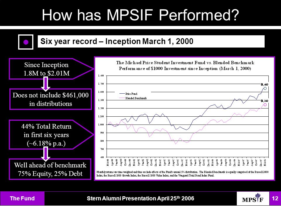 The FundStern Alumni Presentation April 25 th 2006 12 How has MPSIF Performed.