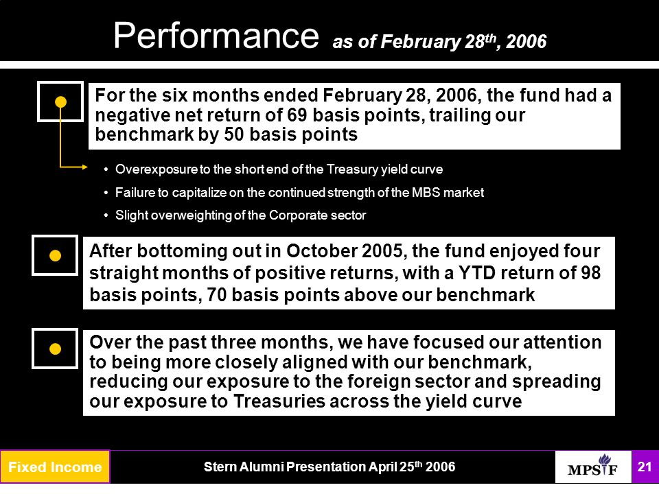 The FundStern Alumni Presentation April 25 th 2006 21 Performance as of February 28 th, 2006 Growth Fund For the six months ended February 28, 2006, the fund had a negative net return of 69 basis points, trailing our benchmark by 50 basis points Overexposure to the short end of the Treasury yield curve Failure to capitalize on the continued strength of the MBS market Slight overweighting of the Corporate sector After bottoming out in October 2005, the fund enjoyed four straight months of positive returns, with a YTD return of 98 basis points, 70 basis points above our benchmark Over the past three months, we have focused our attention to being more closely aligned with our benchmark, reducing our exposure to the foreign sector and spreading our exposure to Treasuries across the yield curve Fixed Income
