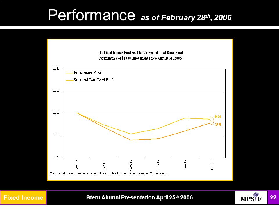 The FundStern Alumni Presentation April 25 th 2006 22 Performance as of February 28 th, 2006 Fixed Income