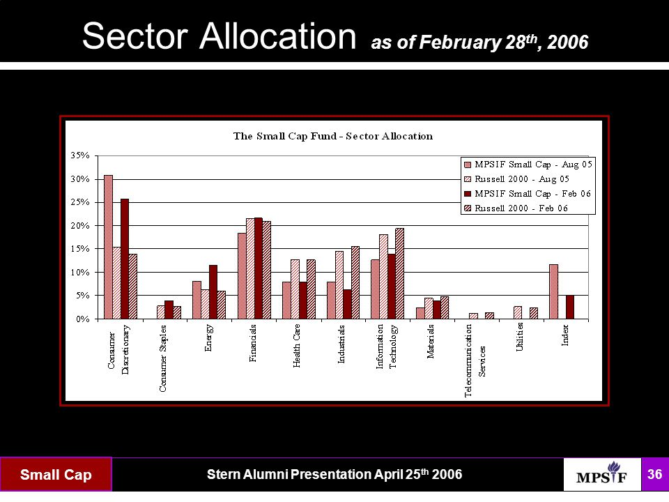 The FundStern Alumni Presentation April 25 th 2006 36 Sector Allocation as of February 28 th, 2006 Small Cap