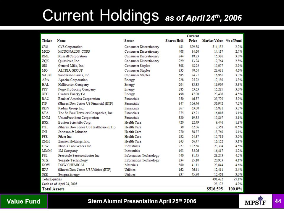 The FundStern Alumni Presentation April 25 th 2006 44 Current Holdings as of April 24 th, 2006 Value Fund
