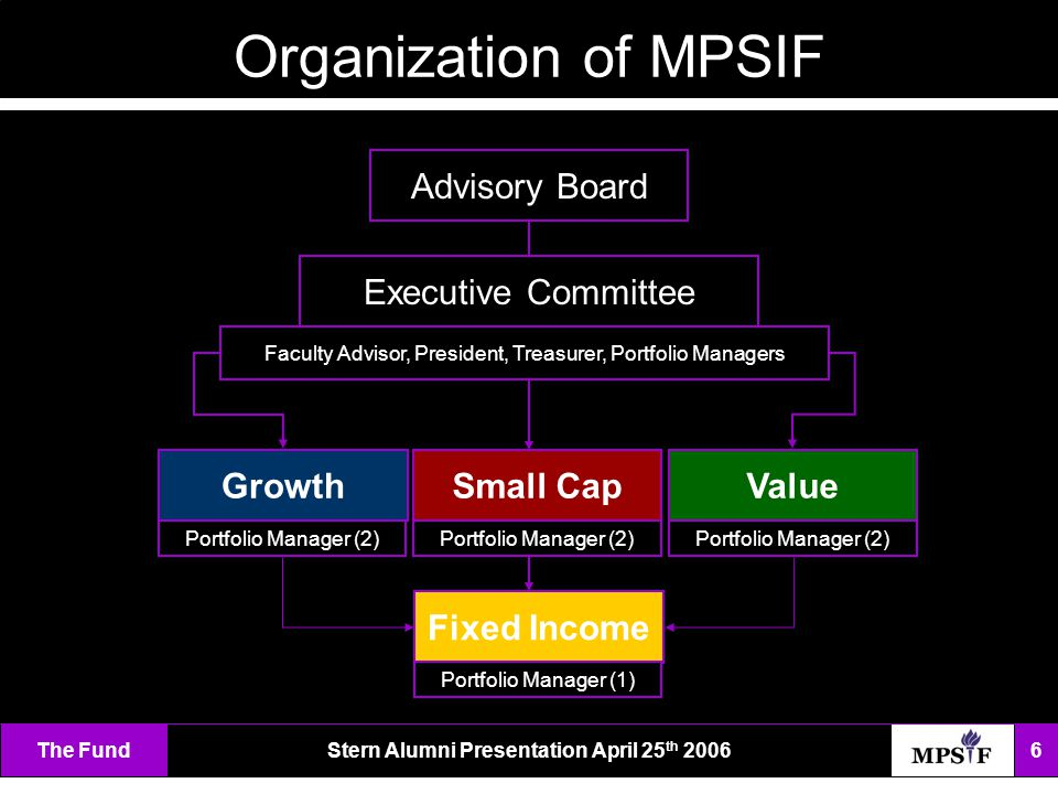 The FundStern Alumni Presentation April 25 th 2006 6 Organization of MPSIF Advisory Board Fixed Income GrowthSmall CapValue Executive Committee Portfolio Manager (2) Portfolio Manager (1) Portfolio Manager (2) Faculty Advisor, President, Treasurer, Portfolio Managers Portfolio Manager (2)