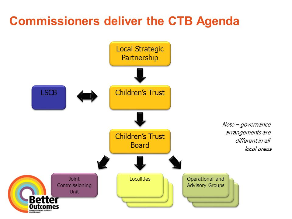 Commissioners deliver the CTB Agenda Local Strategic Partnership Children's Trust Children's Trust Board Joint Commissioning Unit Operational Groups Operational and Advisory Groups LSCB Operational Groups Localities Note – governance arrangements are different in all local areas