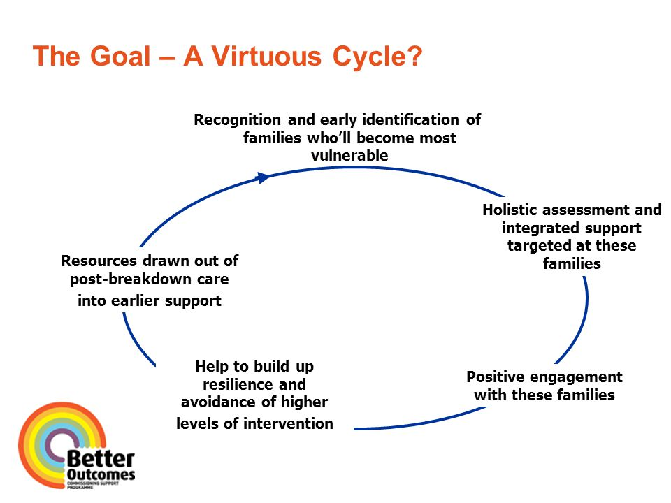 The Goal – A Virtuous Cycle.