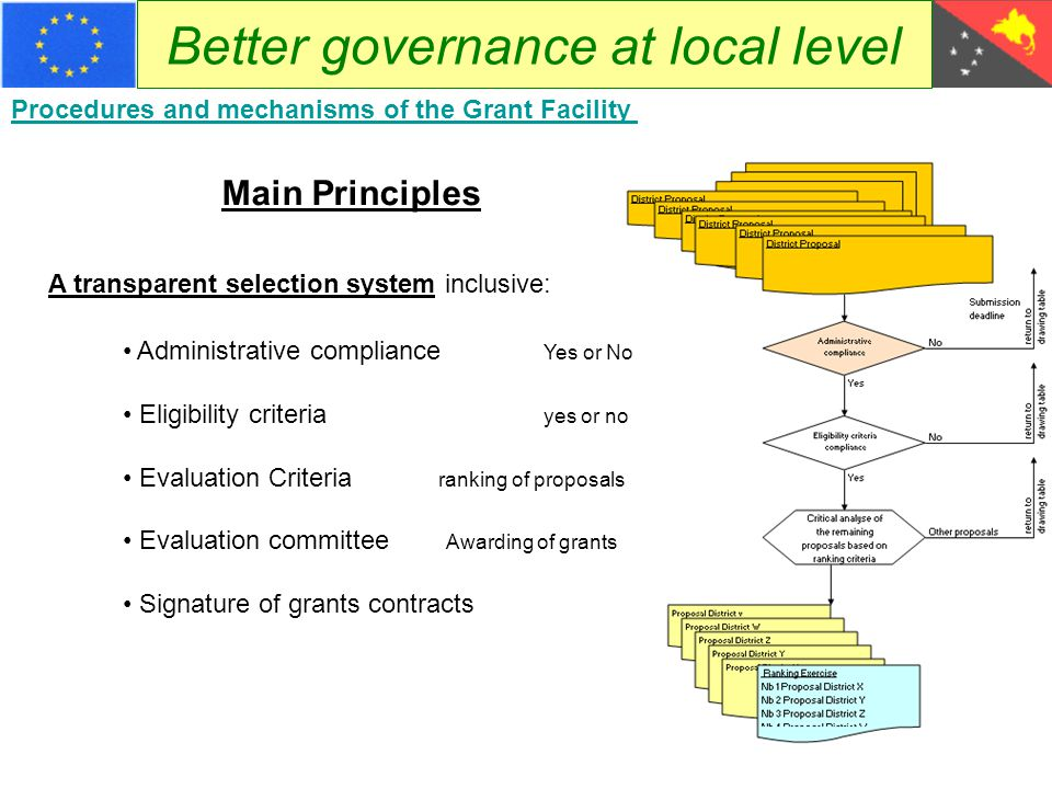 Better governance at local level Procedures and mechanisms of the Grant Facility Submissions of proposals Call for proposal Calls are a rather recent practice in PNG Experience gained in each call for proposal will allow enhancement of the next one.