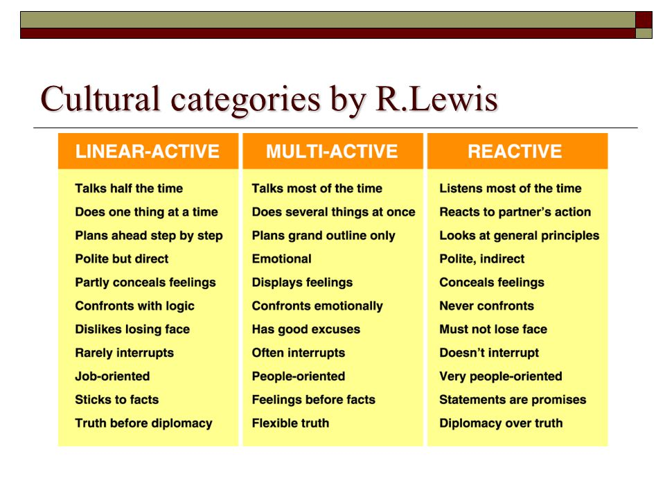Cultural categories by R.Lewis