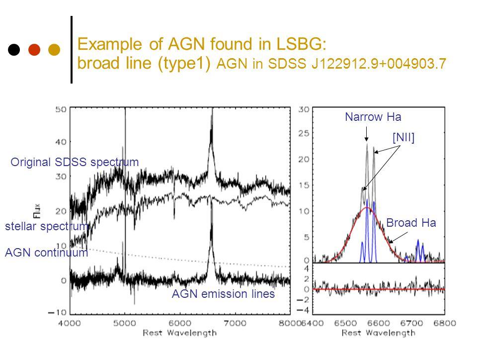 Example of AGN found in LSBG: broad line (type1) AGN in SDSS J122912.9+004903.7 Original SDSS spectrum stellar spectrum AGN continuum AGN emission lines Broad Ha Narrow Ha [NII]