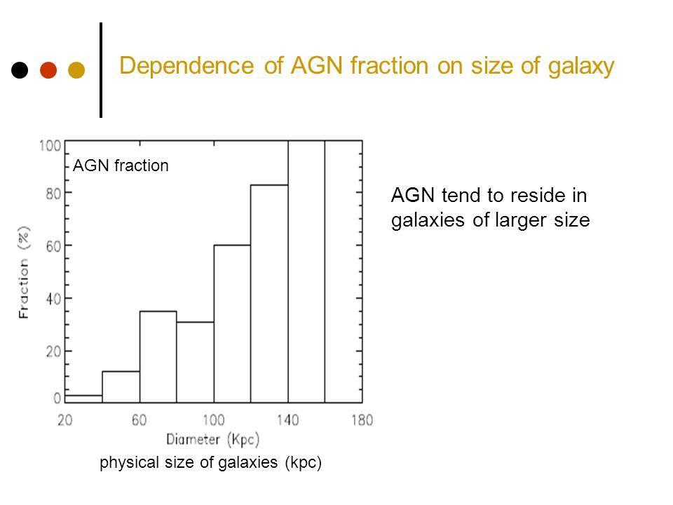 Dependence of AGN fraction on size of galaxy physical size of galaxies (kpc) AGN tend to reside in galaxies of larger size AGN fraction