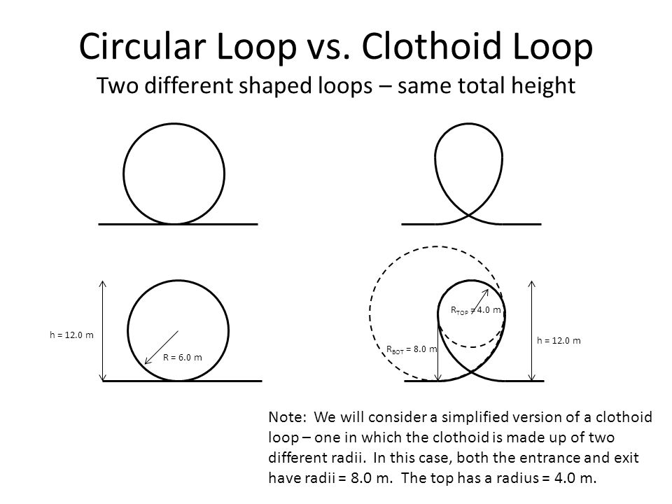 Why the tears??? Have you ever examined a roller coaster's loop? They will always look more like a tear drop than a circle. This tear drop shape is ca