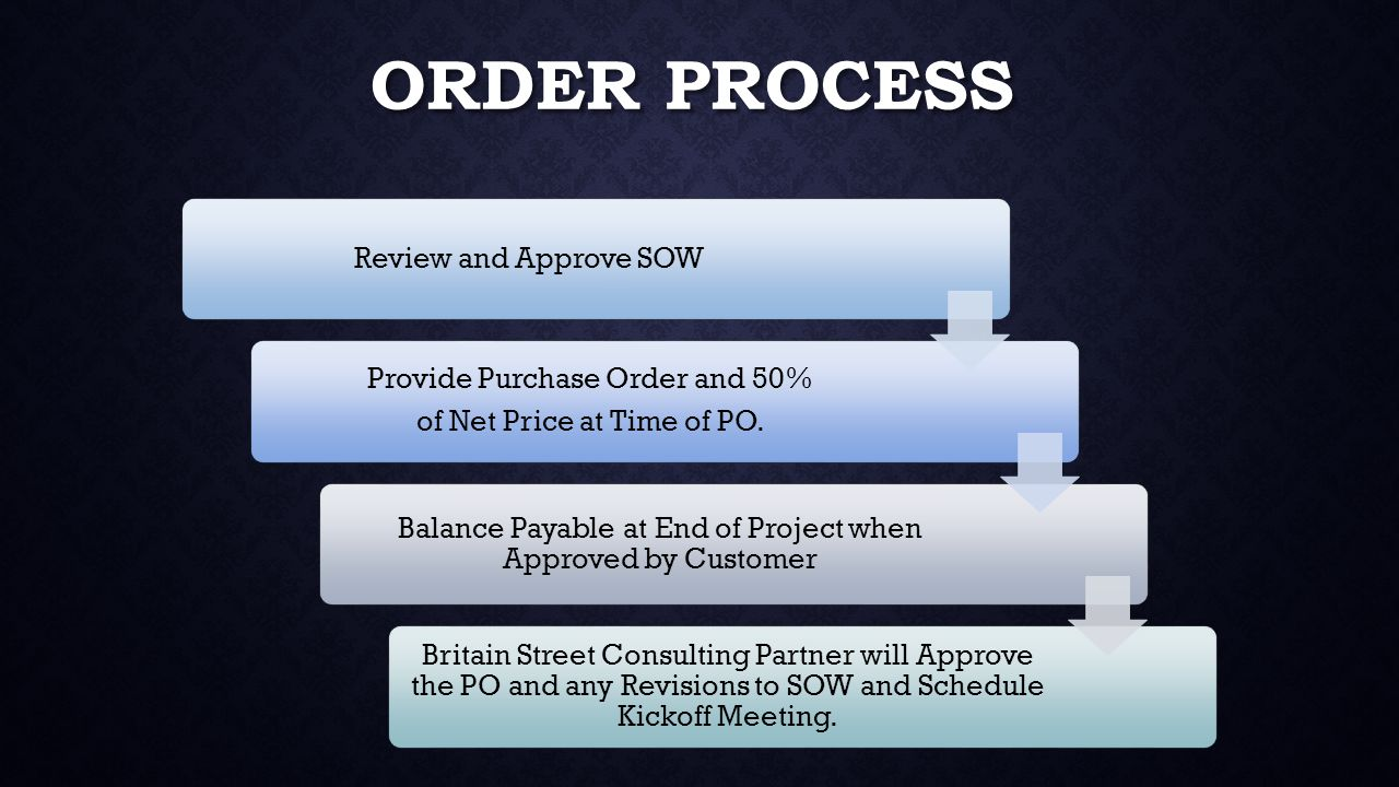 ORDER PROCESS Review and Approve SOW Provide Purchase Order and 50% of Net Price at Time of PO.