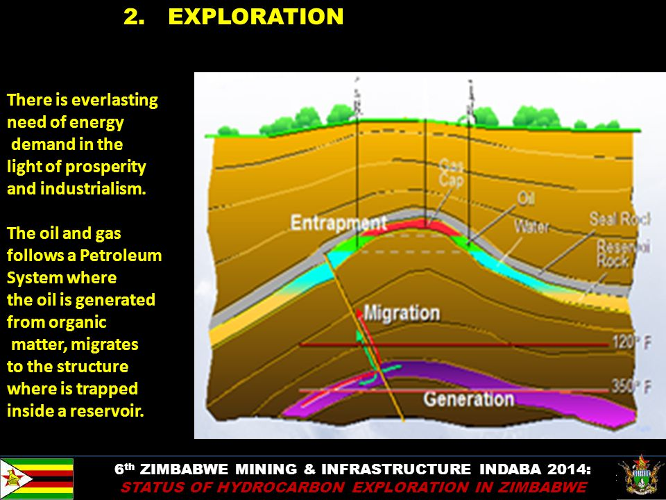 19 2. EXPLORATION There is everlasting need of energy demand in the light of prosperity and industrialism. The oil and gas follows a Petroleum System