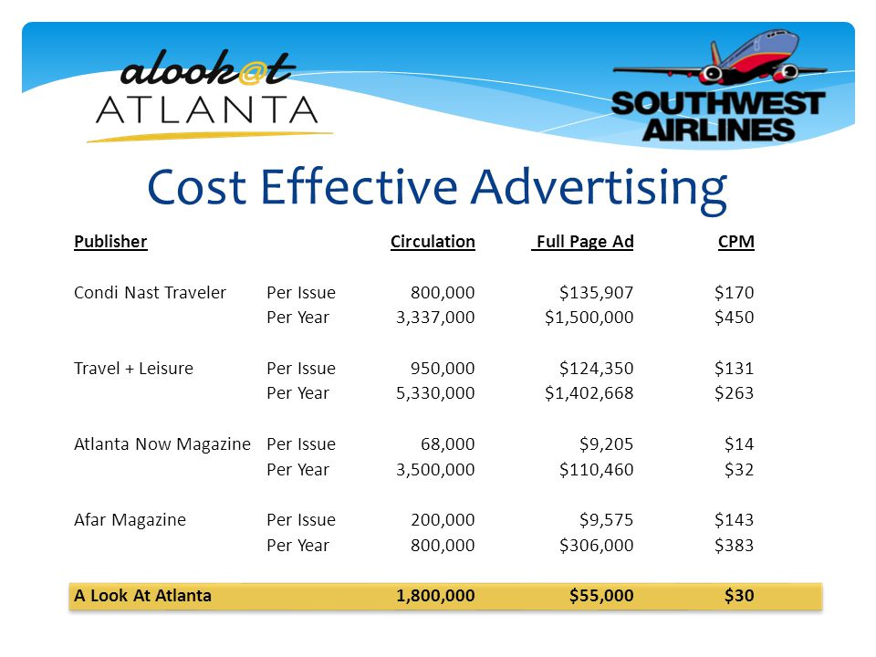 Cost Effective Advertising PublisherCirculation Full Page AdCPM Condi Nast TravelerPer Issue 800,000 $135,907 $170 Per Year 3,337,000 $1,500,000 $450 Travel + LeisurePer Issue 950,000 $124,350 $131 Per Year 5,330,000 $1,402,668 $263 Atlanta Now MagazinePer Issue 68,000 $9,205 $14 Per Year 3,500,000 $110,460 $32 Afar MagazinePer Issue 200,000 $9,575 $143 Per Year 800,000 $306,000 $383 A Look At Atlanta 1,800,000 $55,000 $30