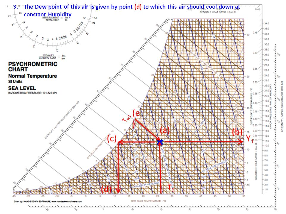 T1T1 T w1 The Adiabatic Saturated Temp T s and and Saturated humidity Y s of this air is given by points (f&g).